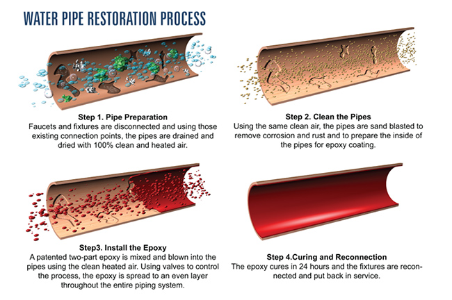 Dallas water pipe restoration process